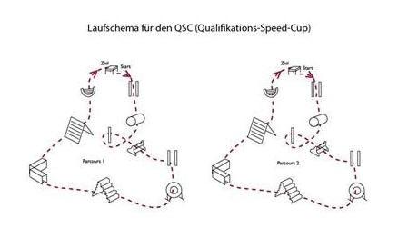 QSC Laufschema